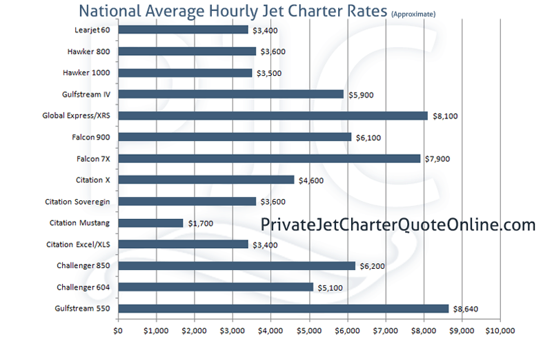 National Ave. Jet Charter Rates Graph